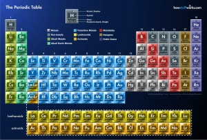 Who knew the Periodic Table could be the source of so much fun!